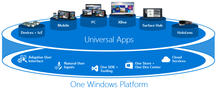 Channel 9: Windows 10 Development for Absolute Beginners - RoC's Blog